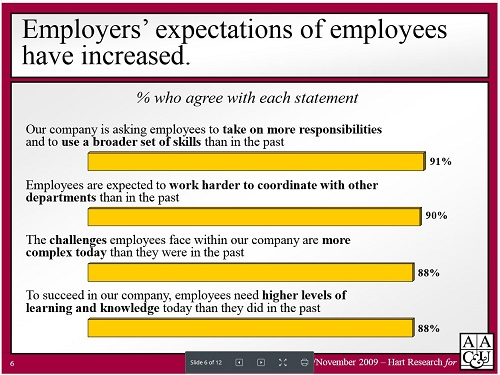 Employers' expectations have increased (chart)