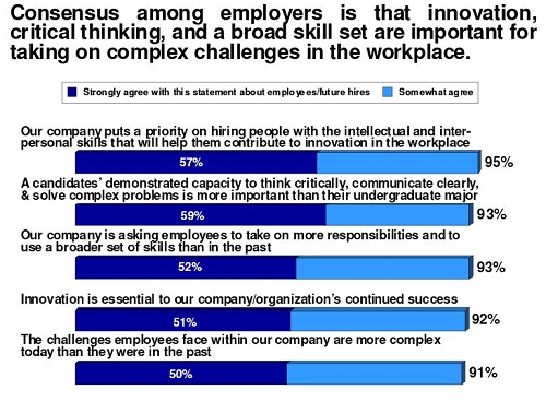 Employers believe that innovation, critical thinking, and a broad skill set are important                      for taking on complex challenges in the workplace (chart)