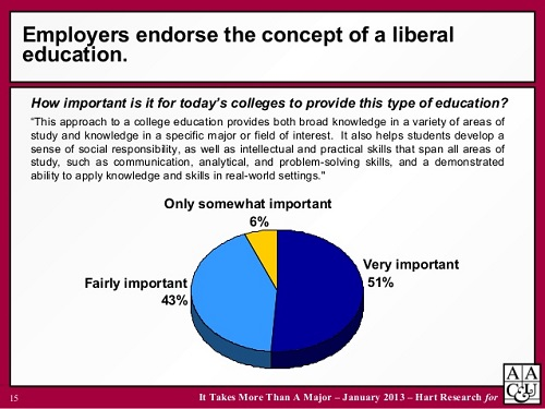 the value of liberal art degrees Liberal arts vs career majors: management is in itself a liberal art nearly 45 percent of individuals with engineering bachelor's degrees go on to other.