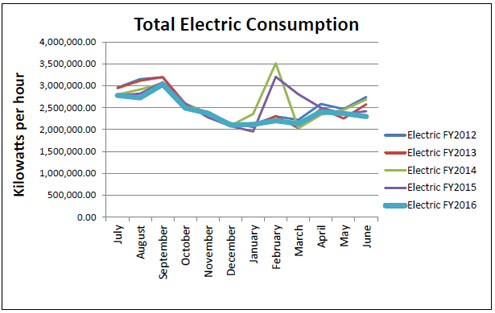 TotalElectricConsumption